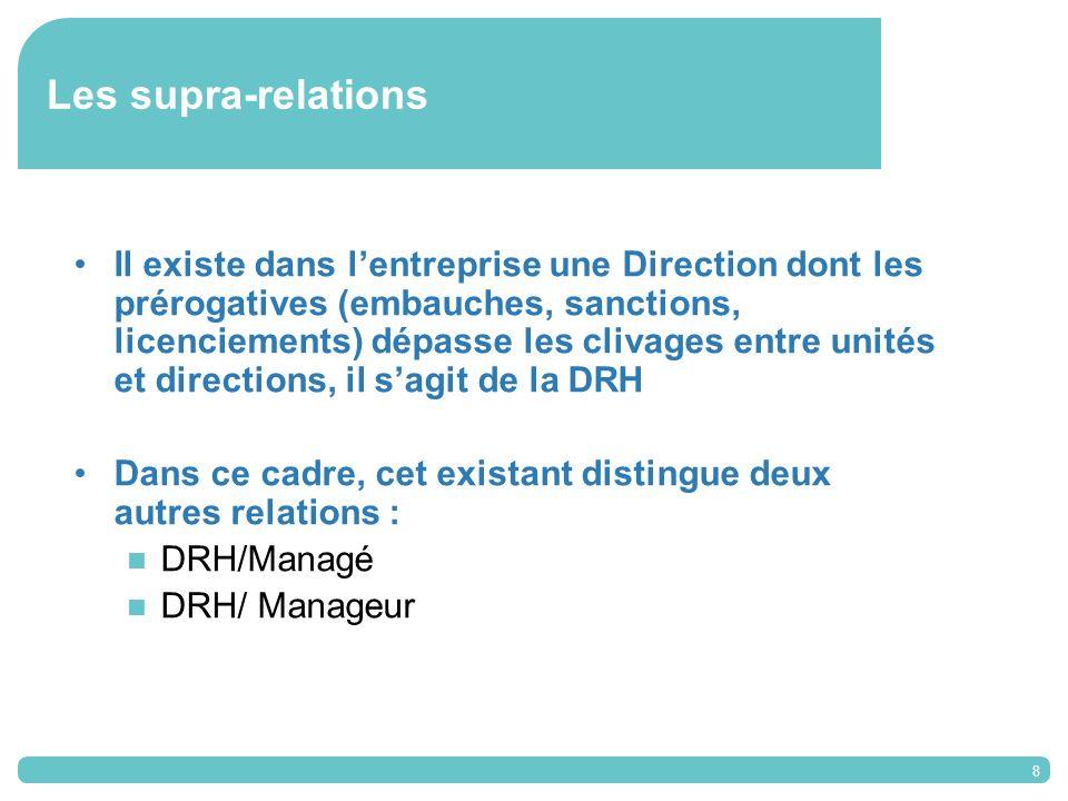 8 Les supra-relations Il existe dans lentreprise une Direction dont les prérogatives (embauches, sanctions, licenciements) dépasse les clivages entre unités et directions, il sagit de la DRH Dans ce cadre, cet existant distingue deux autres relations : DRH/Managé DRH/ Manageur