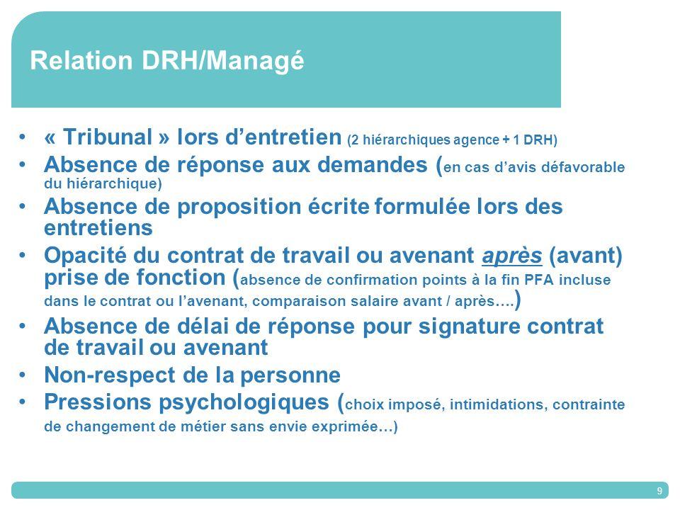 10 Relation DRH/Manageur Intervention hors champ DRH ( organisation, fonctionnement interne…) Substitution au rôle du manager dans les choix dembauche ( choix imposé)