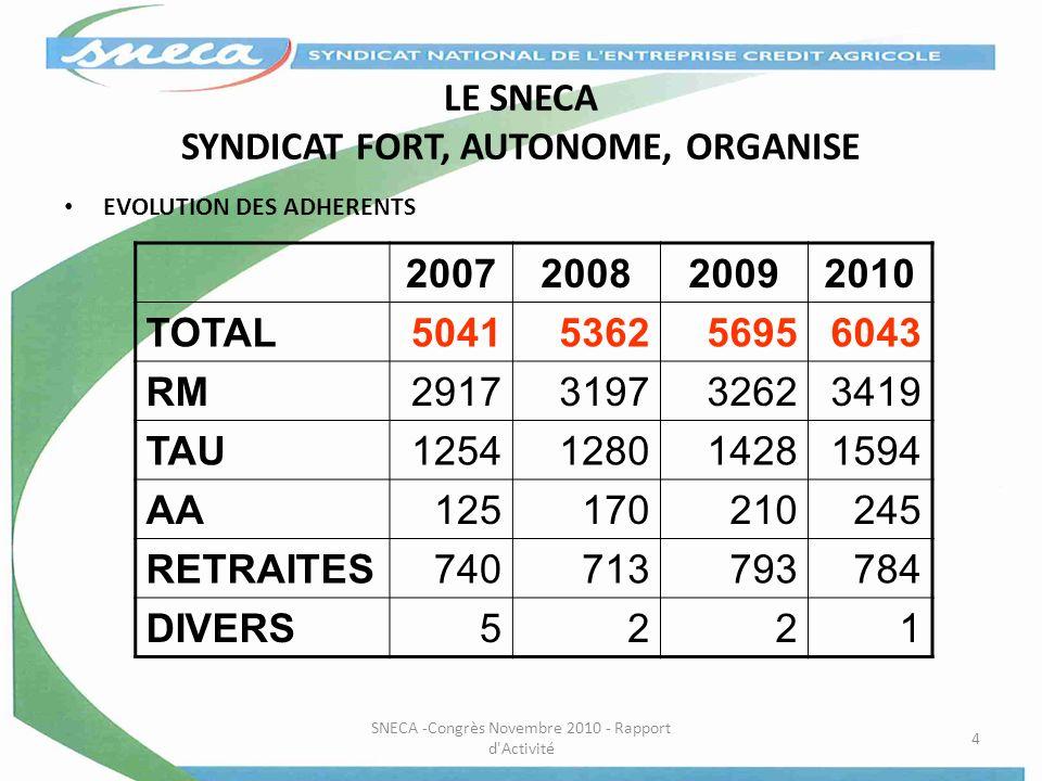 LE SNECA SYNDICAT FORT, AUTONOME, ORGANISE EVOLUTION DES ADHERENTS 2007200820092010 TOTAL5041536256956043 RM2917319732623419 TAU1254128014281594 AA125