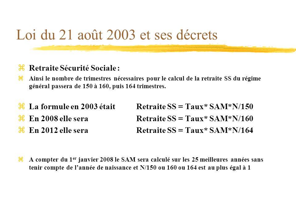 Loi du 21 août 2003 et ses décrets zRetraite Sécurité Sociale : zAinsi le nombre de trimestres nécessaires pour le calcul de la retraite SS du régime