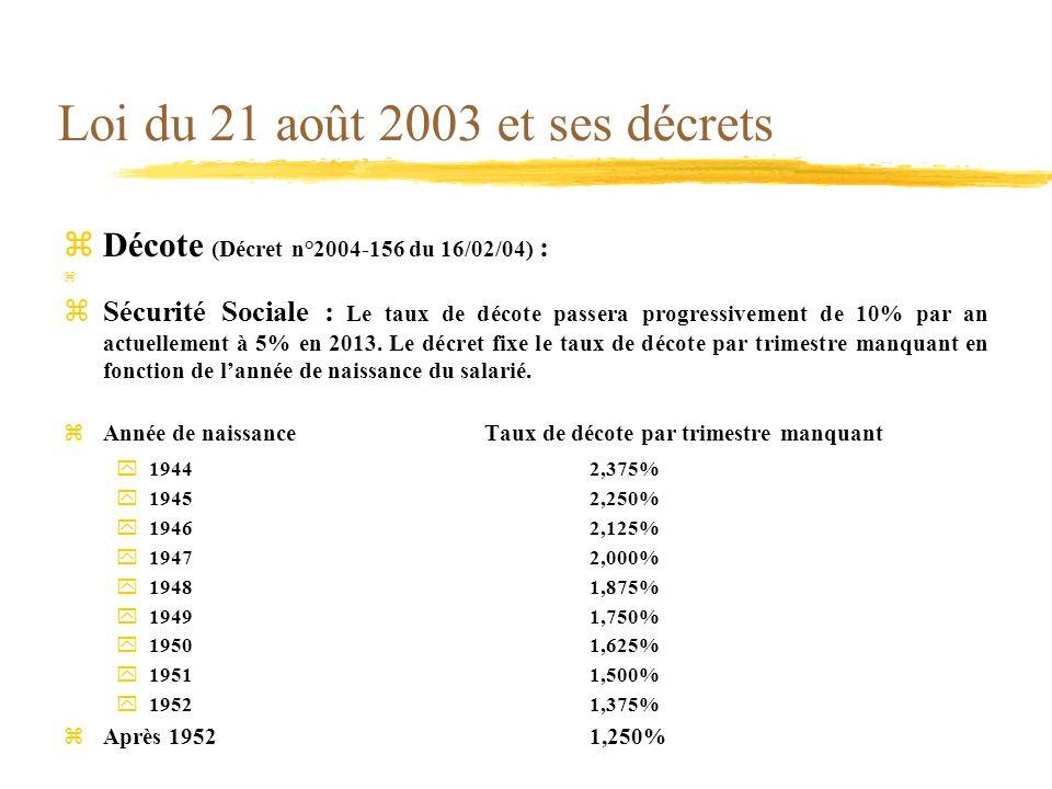 Loi du 21 août 2003 et ses décrets zDécote (Décret n°2004-156 du 16/02/04) : z zSécurité Sociale : Le taux de décote passera progressivement de 10% pa