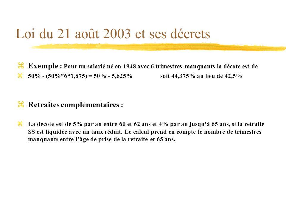 Loi du 21 août 2003 et ses décrets zExemple : Pour un salarié né en 1948 avec 6 trimestres manquants la décote est de z50% - (50%*6*1,875) = 50% - 5,6