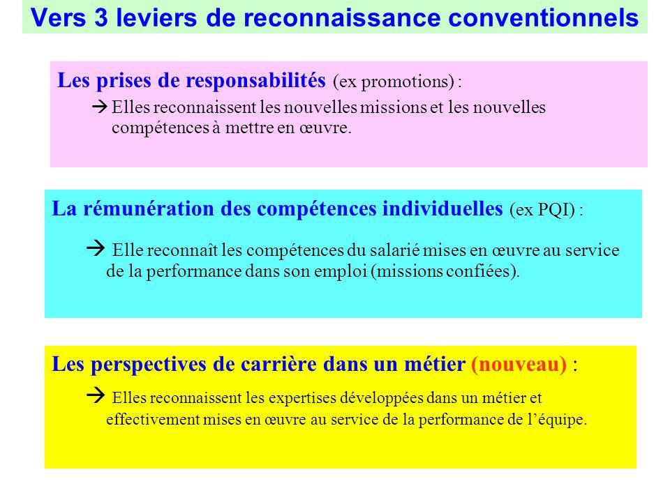Vers 3 leviers de reconnaissance conventionnels Les perspectives de carrière dans un métier (nouveau) : Elles reconnaissent les expertises développées