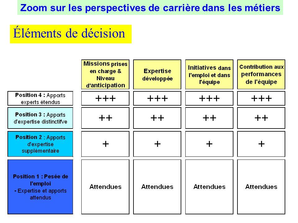 Éléments de décision Zoom sur les perspectives de carrière dans les métiers