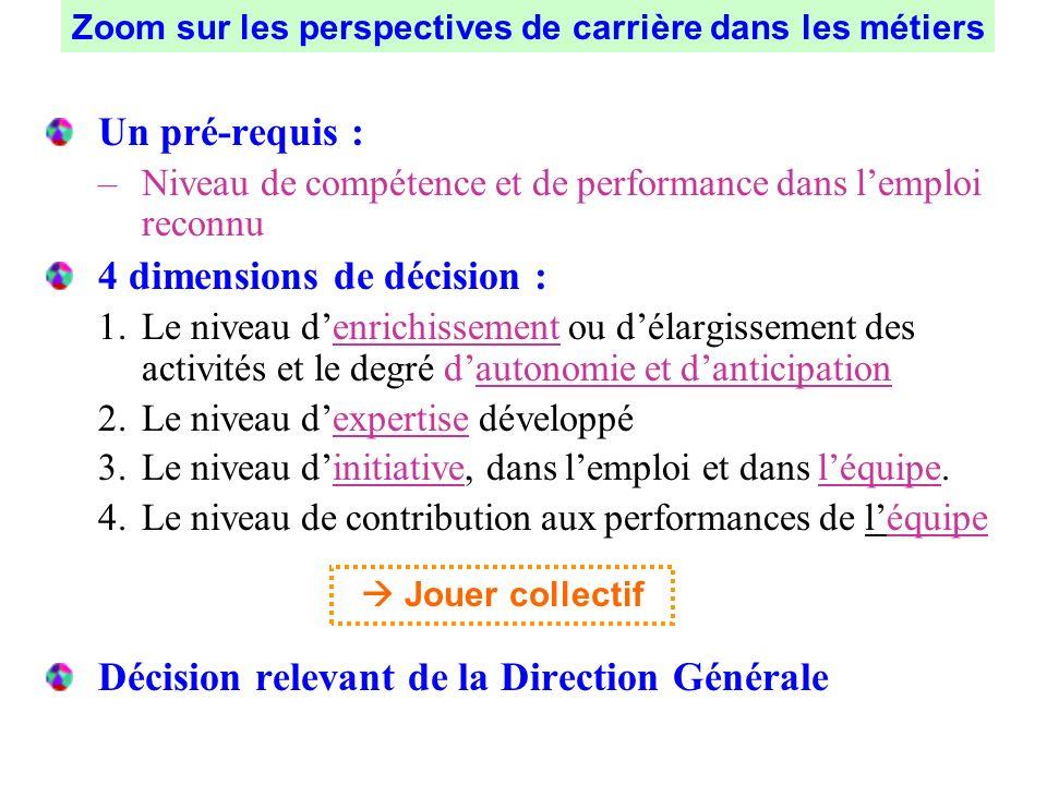 Un pré-requis : –Niveau de compétence et de performance dans lemploi reconnu 4 dimensions de décision : 1.Le niveau denrichissement ou délargissement