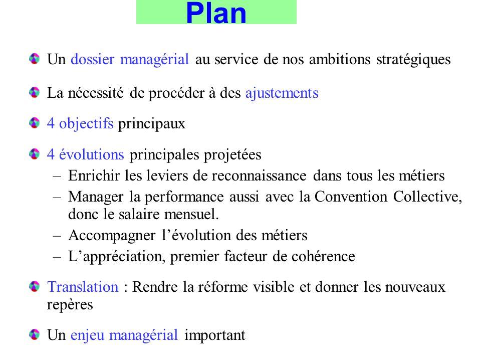 Plan Un dossier managérial au service de nos ambitions stratégiques La nécessité de procéder à des ajustements 4 objectifs principaux 4 évolutions pri