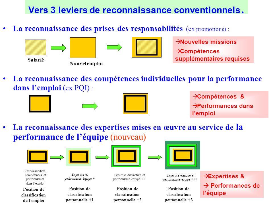 La reconnaissance des expertises mises en œuvre au service de la performance de léquipe (nouveau) Vers 3 leviers de reconnaissance conventionnels. Sal