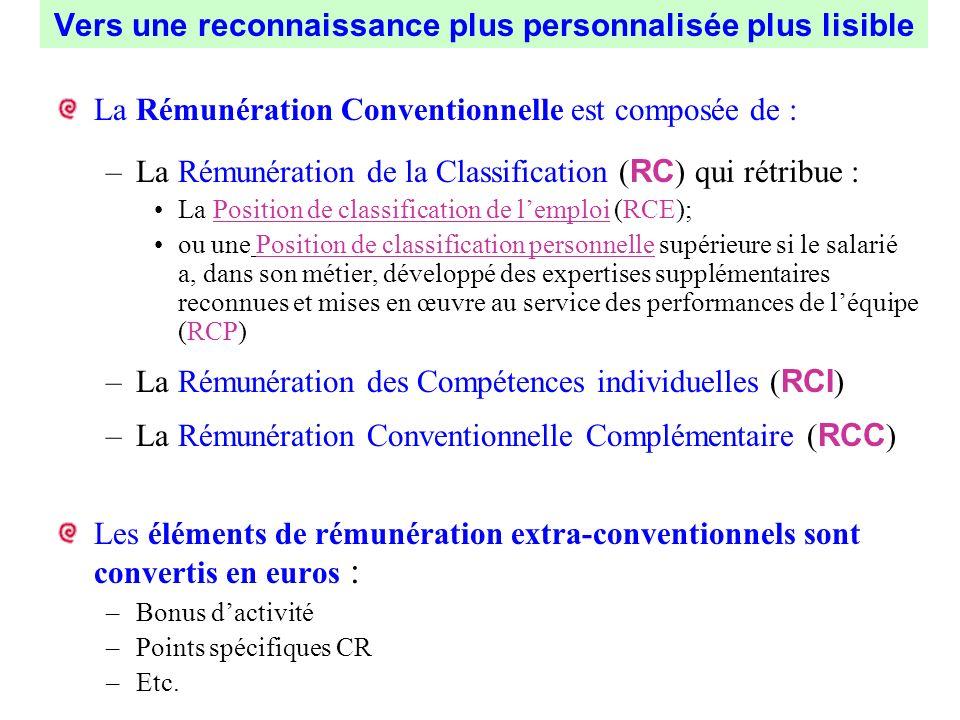Vers une reconnaissance plus personnalisée plus lisible La Rémunération Conventionnelle est composée de : –La Rémunération de la Classification ( RC )
