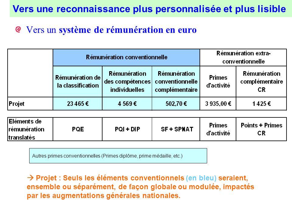 Vers une reconnaissance plus personnalisée et plus lisible Vers un système de rémunération en euro Autres primes conventionnelles (Primes diplôme, pri