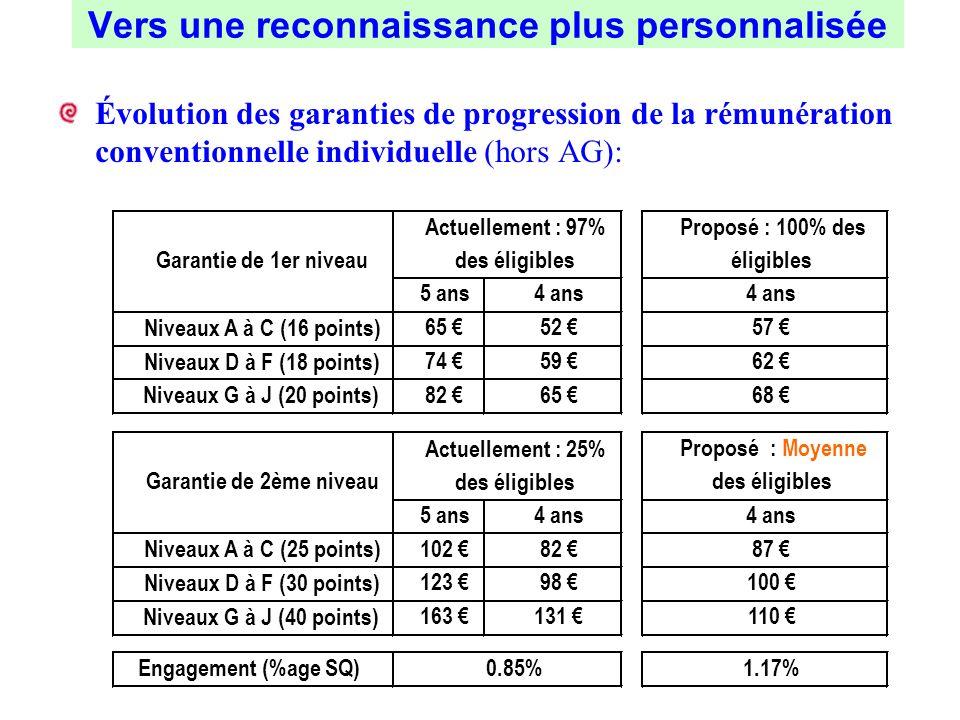 Évolution des garanties de progression de la rémunération conventionnelle individuelle (hors AG): Vers une reconnaissance plus personnalisée