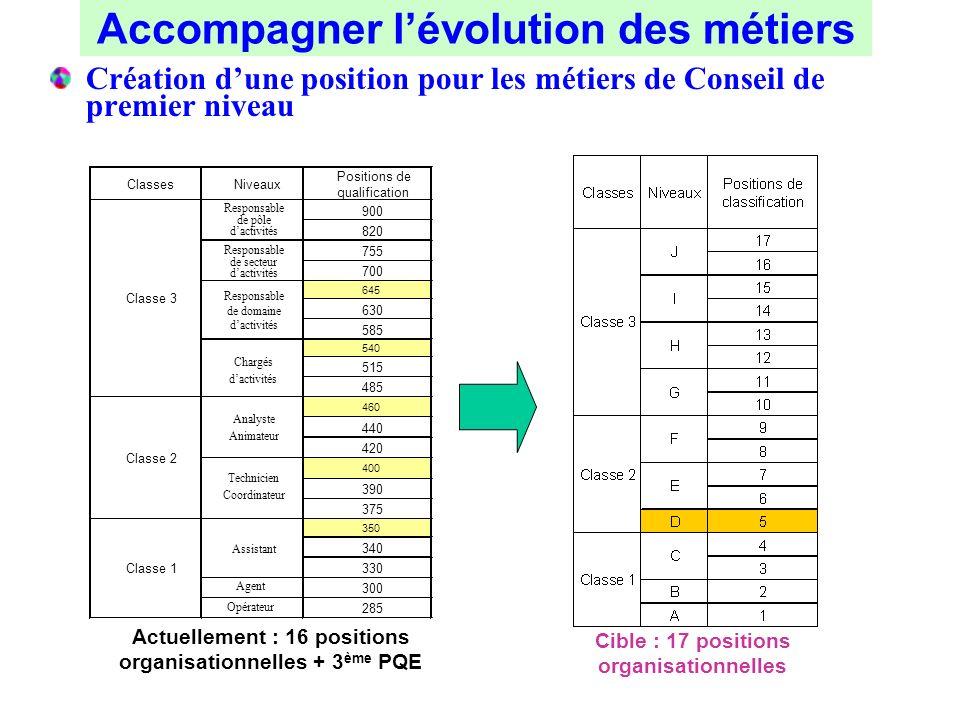 Création dune position pour les métiers de Conseil de premier niveau Actuellement : 16 positions organisationnelles + 3 ème PQE Cible : 17 positions o
