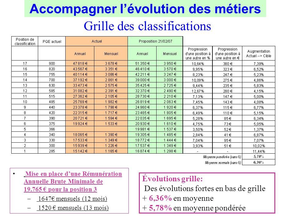 Grille des classifications Évolutions grille: Des évolutions fortes en bas de grille + 6,36% en moyenne + 5,78% en moyenne pondérée Mise en place dune