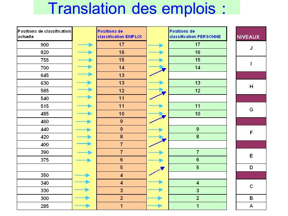 Translation des emplois :