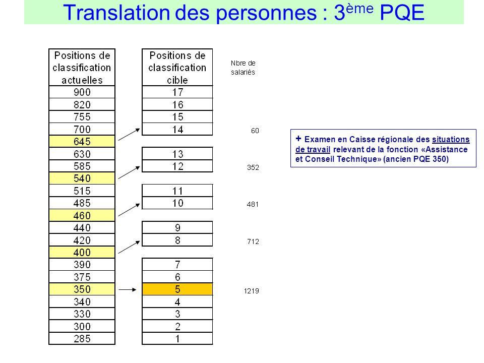 Translation des personnes : 3 ème PQE + Examen en Caisse régionale des situations de travail relevant de la fonction «Assistance et Conseil Technique»