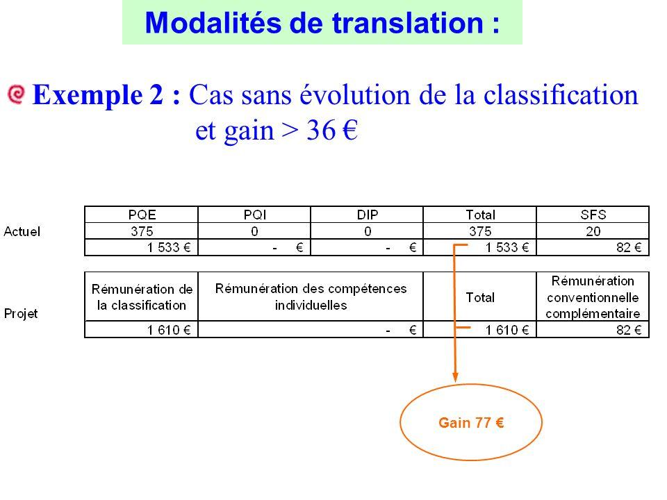 Exemple 2 : Cas sans évolution de la classification et gain > 36 Gain 77 Modalités de translation :
