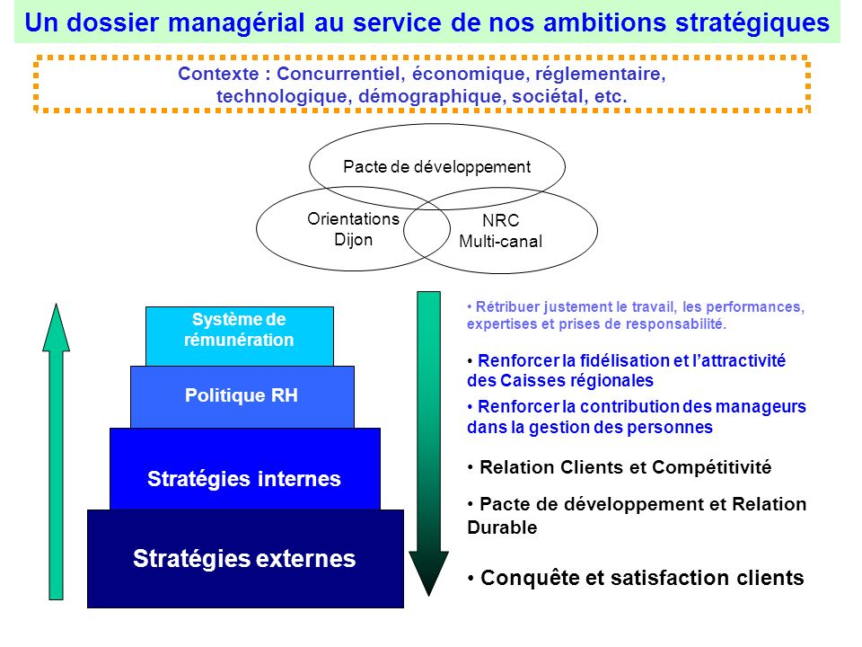 Un dossier managérial au service de nos ambitions stratégiques Rétribuer justement le travail, les performances, expertises et prises de responsabilit