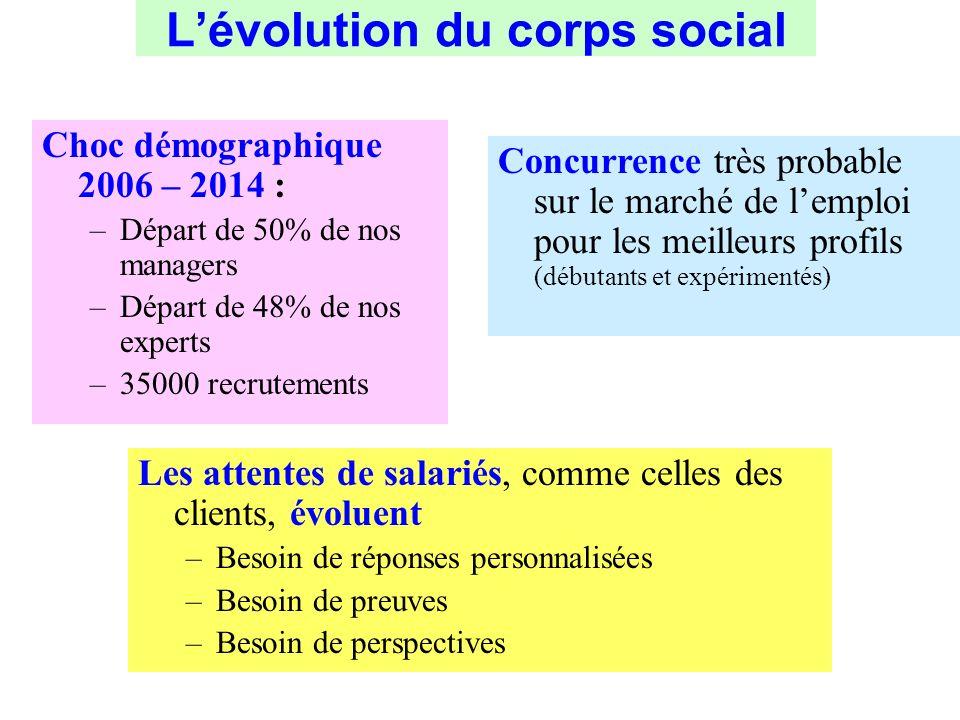 Lévolution du corps social Choc démographique 2006 – 2014 : –Départ de 50% de nos managers –Départ de 48% de nos experts –35000 recrutements Concurren