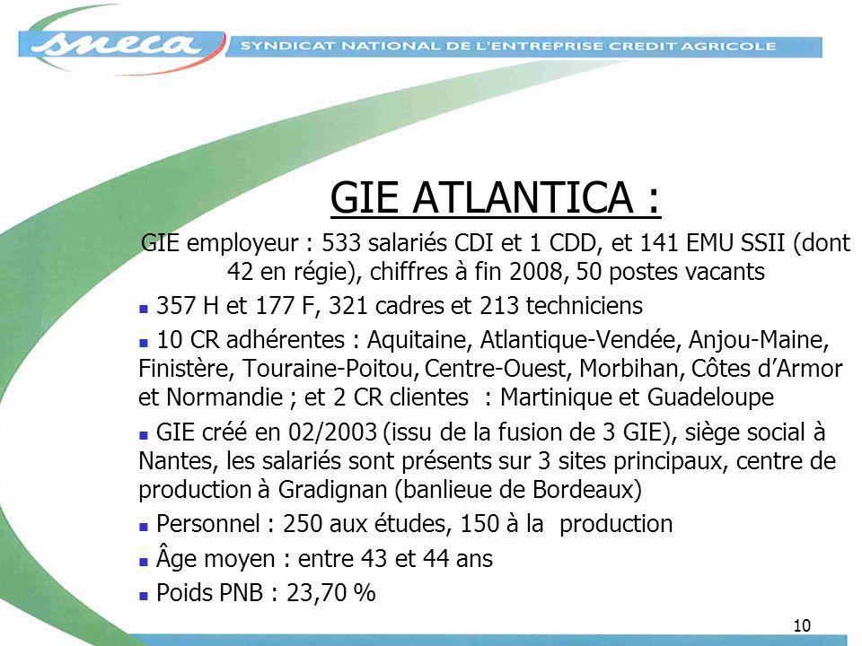 10 GIE ATLANTICA : GIE employeur : 533 salariés CDI et 1 CDD, et 141 EMU SSII (dont 42 en régie), chiffres à fin 2008, 50 postes vacants 357 H et 177 F, 321 cadres et 213 techniciens 10 CR adhérentes : Aquitaine, Atlantique-Vendée, Anjou-Maine, Finistère, Touraine-Poitou, Centre-Ouest, Morbihan, Côtes dArmor et Normandie ; et 2 CR clientes : Martinique et Guadeloupe GIE créé en 02/2003 (issu de la fusion de 3 GIE), siège social à Nantes, les salariés sont présents sur 3 sites principaux, centre de production à Gradignan (banlieue de Bordeaux) Personnel : 250 aux études, 150 à la production Âge moyen : entre 43 et 44 ans Poids PNB : 23,70 %