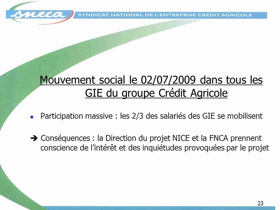 23 Mouvement social le 02/07/2009 dans tous les GIE du groupe Crédit Agricole Participation massive : les 2/3 des salariés des GIE se mobilisent Conséquences : la Direction du projet NICE et la FNCA prennent conscience de lintérêt et des inquiétudes provoquées par le projet