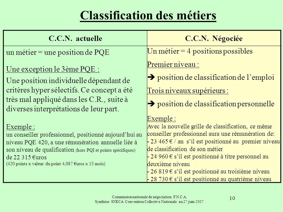Commission nationale de négociation F.N.C.A. Synthèse SNECA Convention Collective Nationale au 27 juin 2007 10 C.C.N. actuelleC.C.N. Négociée un métie