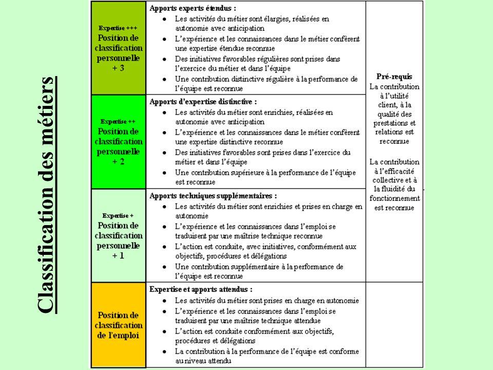 Commission nationale de négociation F.N.C.A. Synthèse SNECA Convention Collective Nationale au 27 juin 2007 11 Classification des métiers