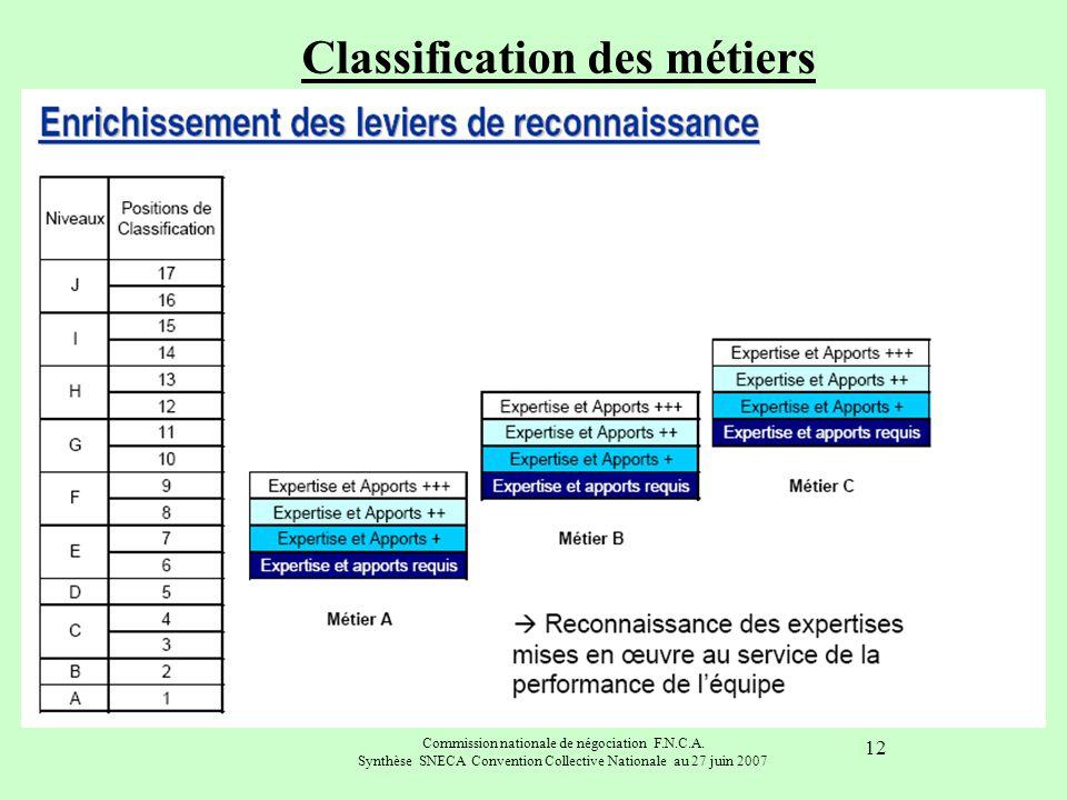 Commission nationale de négociation F.N.C.A. Synthèse SNECA Convention Collective Nationale au 27 juin 2007 12 Classification des métiers