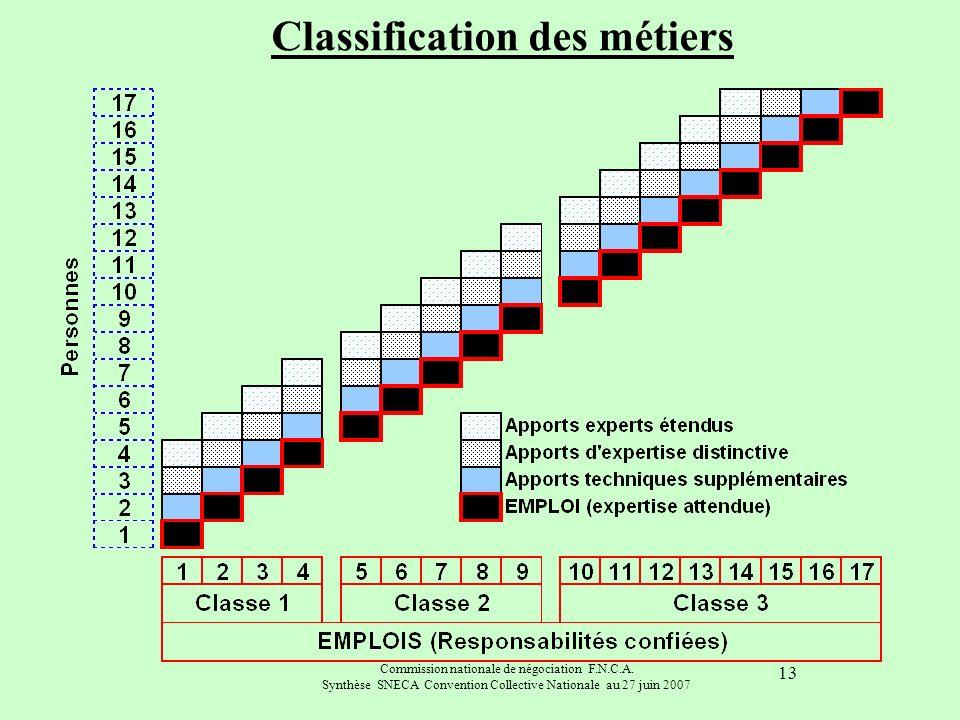 Commission nationale de négociation F.N.C.A. Synthèse SNECA Convention Collective Nationale au 27 juin 2007 13 Classification des métiers