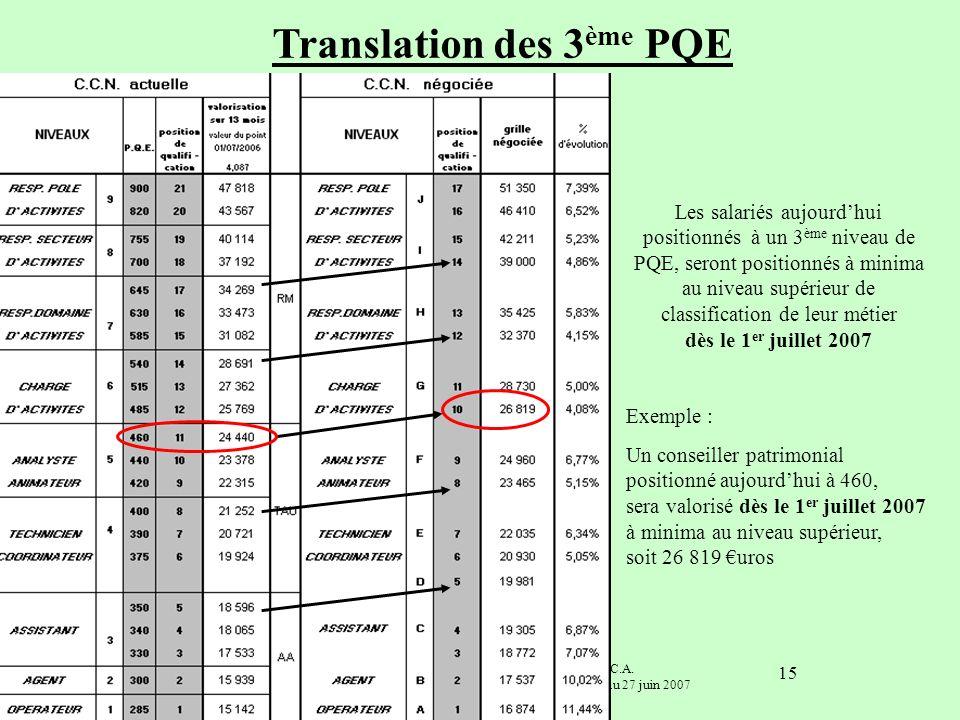 Commission nationale de négociation F.N.C.A. Synthèse SNECA Convention Collective Nationale au 27 juin 2007 15 Translation des 3 ème PQE Les salariés
