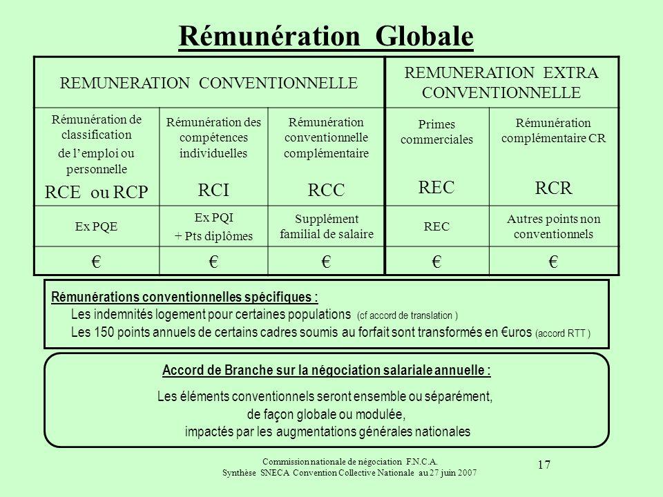 Commission nationale de négociation F.N.C.A. Synthèse SNECA Convention Collective Nationale au 27 juin 2007 17 Rémunération Globale REMUNERATION CONVE