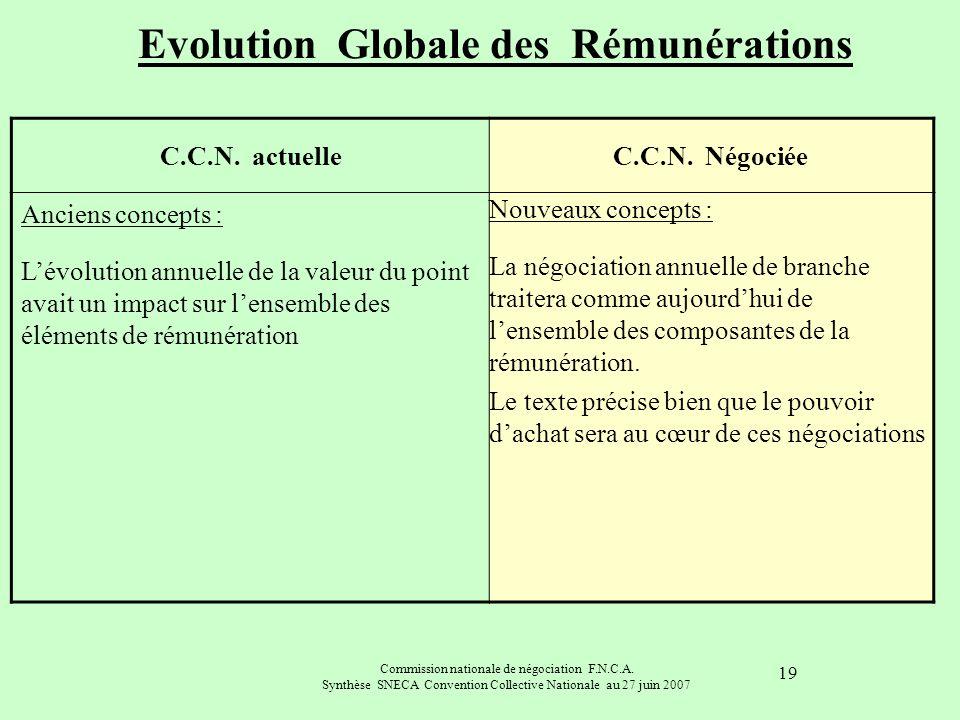 Commission nationale de négociation F.N.C.A. Synthèse SNECA Convention Collective Nationale au 27 juin 2007 19 C.C.N. actuelleC.C.N. Négociée Anciens