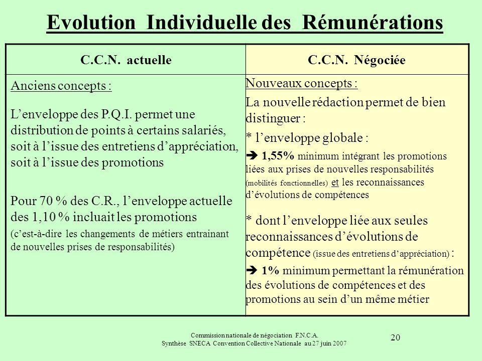 Commission nationale de négociation F.N.C.A. Synthèse SNECA Convention Collective Nationale au 27 juin 2007 20 C.C.N. actuelleC.C.N. Négociée Anciens