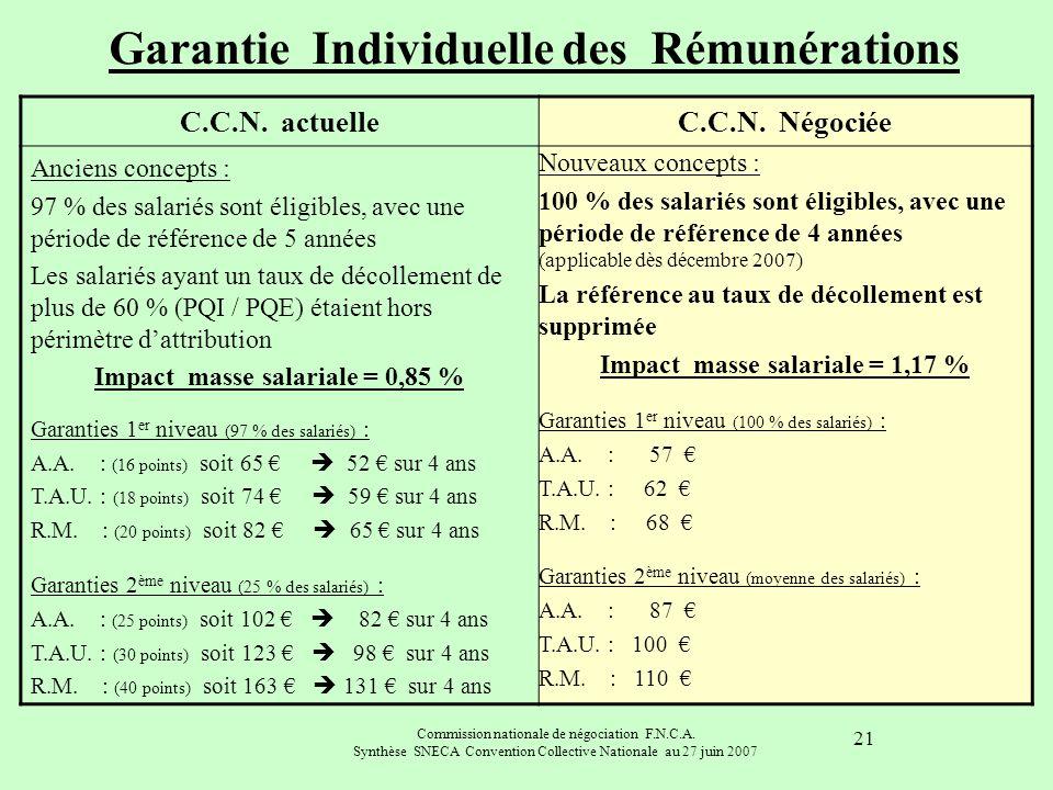 Commission nationale de négociation F.N.C.A. Synthèse SNECA Convention Collective Nationale au 27 juin 2007 21 C.C.N. actuelleC.C.N. Négociée Anciens