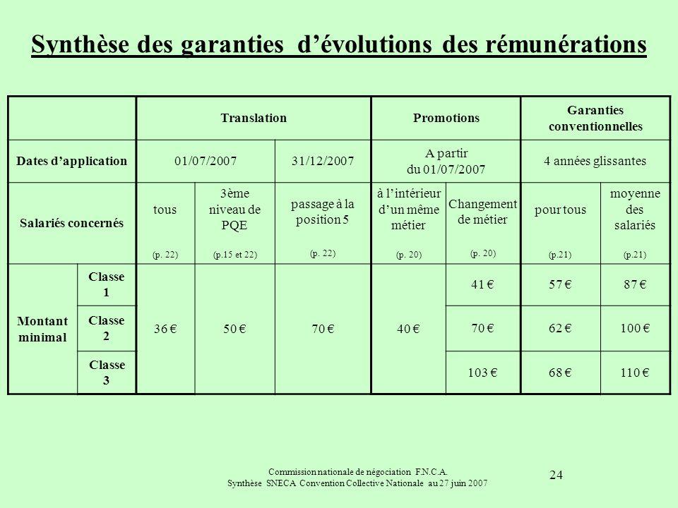 Commission nationale de négociation F.N.C.A. Synthèse SNECA Convention Collective Nationale au 27 juin 2007 24 Synthèse des garanties dévolutions des