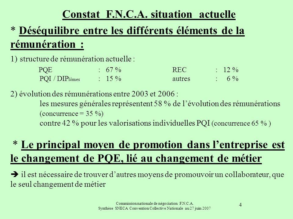 Commission nationale de négociation F.N.C.A. Synthèse SNECA Convention Collective Nationale au 27 juin 2007 4 * Déséquilibre entre les différents élém
