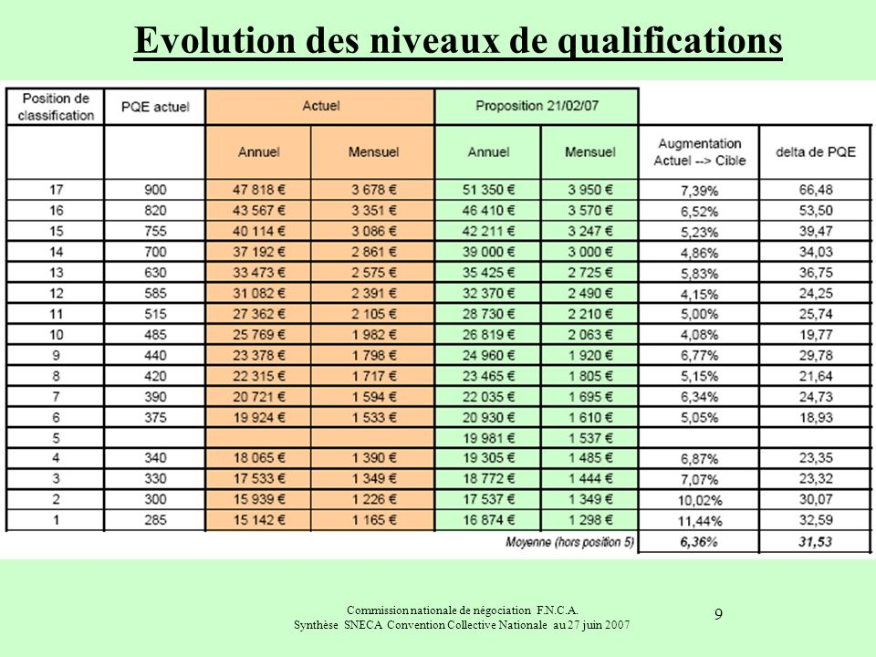 Commission nationale de négociation F.N.C.A. Synthèse SNECA Convention Collective Nationale au 27 juin 2007 9 Evolution des niveaux de qualifications