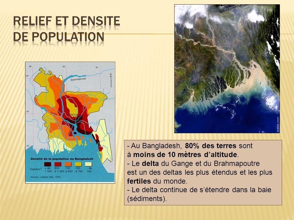 - Au Bangladesh, 80% des terres sont à moins de 10 mètres daltitude. - Le delta du Gange et du Brahmapoutre est un des deltas les plus étendus et les