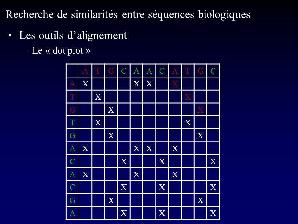 Les outils dalignement –Le « dot plot » Recherche de similarités entre séquences biologiques ATGCAACATGC AXXXX TXX GXX TXX GXX AXXXX CXXX AXXX CXXX GXX AXXX