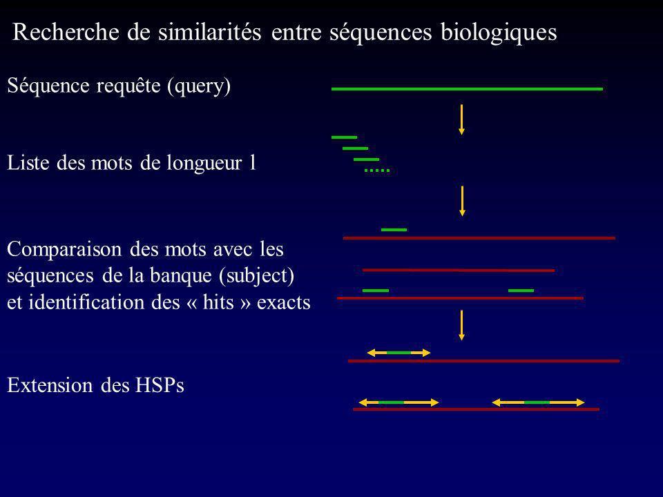 Séquence requête (query) Liste des mots de longueur l Comparaison des mots avec les séquences de la banque (subject) et identification des « hits » exacts Extension des HSPs