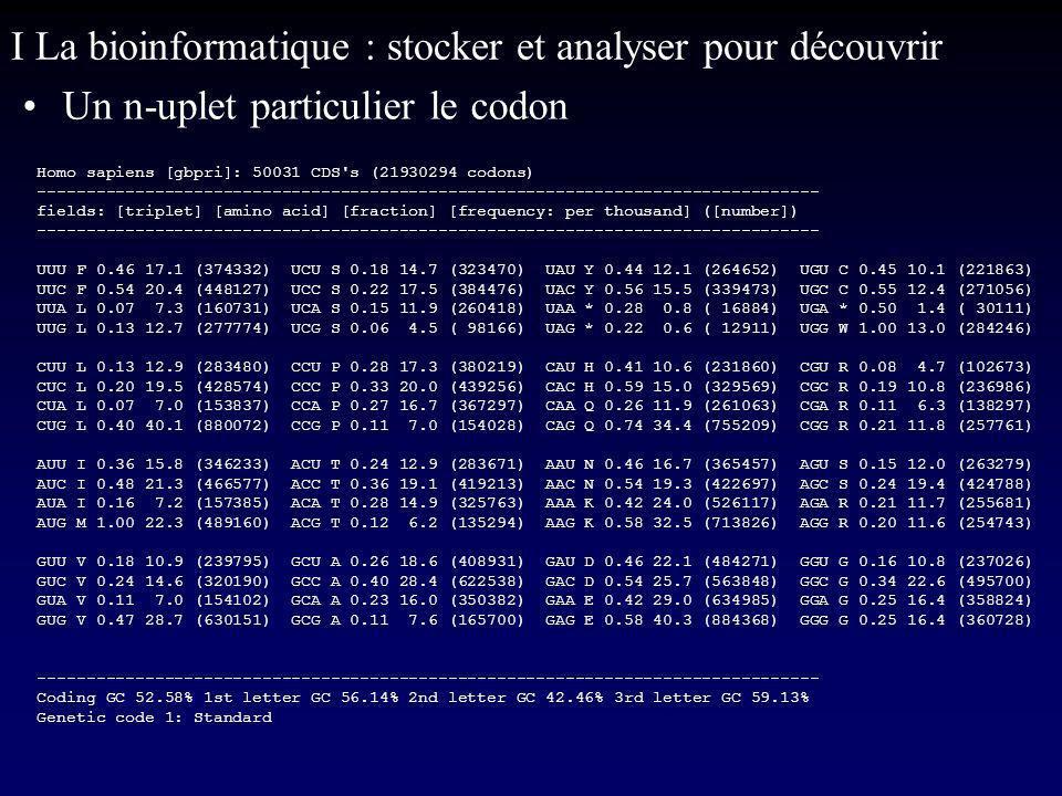 I La bioinformatique : stocker et analyser pour découvrir Un n-uplet particulier le codon Homo sapiens [gbpri]: 50031 CDS s (21930294 codons) -------------------------------------------------------------------------------- fields: [triplet] [amino acid] [fraction] [frequency: per thousand] ([number]) -------------------------------------------------------------------------------- UUU F 0.46 17.1 (374332) UCU S 0.18 14.7 (323470) UAU Y 0.44 12.1 (264652) UGU C 0.45 10.1 (221863) UUC F 0.54 20.4 (448127) UCC S 0.22 17.5 (384476) UAC Y 0.56 15.5 (339473) UGC C 0.55 12.4 (271056) UUA L 0.07 7.3 (160731) UCA S 0.15 11.9 (260418) UAA * 0.28 0.8 ( 16884) UGA * 0.50 1.4 ( 30111) UUG L 0.13 12.7 (277774) UCG S 0.06 4.5 ( 98166) UAG * 0.22 0.6 ( 12911) UGG W 1.00 13.0 (284246) CUU L 0.13 12.9 (283480) CCU P 0.28 17.3 (380219) CAU H 0.41 10.6 (231860) CGU R 0.08 4.7 (102673) CUC L 0.20 19.5 (428574) CCC P 0.33 20.0 (439256) CAC H 0.59 15.0 (329569) CGC R 0.19 10.8 (236986) CUA L 0.07 7.0 (153837) CCA P 0.27 16.7 (367297) CAA Q 0.26 11.9 (261063) CGA R 0.11 6.3 (138297) CUG L 0.40 40.1 (880072) CCG P 0.11 7.0 (154028) CAG Q 0.74 34.4 (755209) CGG R 0.21 11.8 (257761) AUU I 0.36 15.8 (346233) ACU T 0.24 12.9 (283671) AAU N 0.46 16.7 (365457) AGU S 0.15 12.0 (263279) AUC I 0.48 21.3 (466577) ACC T 0.36 19.1 (419213) AAC N 0.54 19.3 (422697) AGC S 0.24 19.4 (424788) AUA I 0.16 7.2 (157385) ACA T 0.28 14.9 (325763) AAA K 0.42 24.0 (526117) AGA R 0.21 11.7 (255681) AUG M 1.00 22.3 (489160) ACG T 0.12 6.2 (135294) AAG K 0.58 32.5 (713826) AGG R 0.20 11.6 (254743) GUU V 0.18 10.9 (239795) GCU A 0.26 18.6 (408931) GAU D 0.46 22.1 (484271) GGU G 0.16 10.8 (237026) GUC V 0.24 14.6 (320190) GCC A 0.40 28.4 (622538) GAC D 0.54 25.7 (563848) GGC G 0.34 22.6 (495700) GUA V 0.11 7.0 (154102) GCA A 0.23 16.0 (350382) GAA E 0.42 29.0 (634985) GGA G 0.25 16.4 (358824) GUG V 0.47 28.7 (630151) GCG A 0.11 7.6 (165700) GAG E 0.58 40.3 (884368) GGG G 0.25 16.4 (360728) ------------------------------