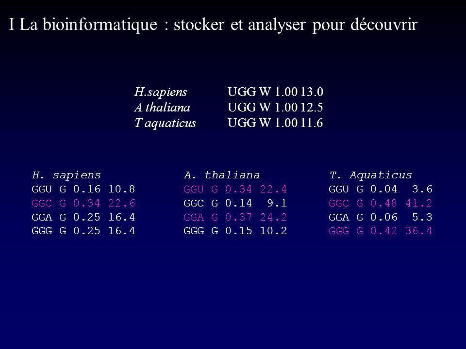 I La bioinformatique : stocker et analyser pour découvrir H.sapiensUGG W 1.00 13.0 A thalianaUGG W 1.00 12.5 T aquaticusUGG W 1.00 11.6 H.