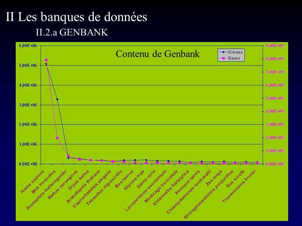Contenu de Genbank II Les banques de données II.2.a GENBANK
