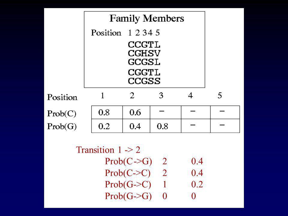 Transition 1 -> 2 Prob(C->G)20.4 Prob(C->C)20.4 Prob(G->C)10.2 Prob(G->G)00