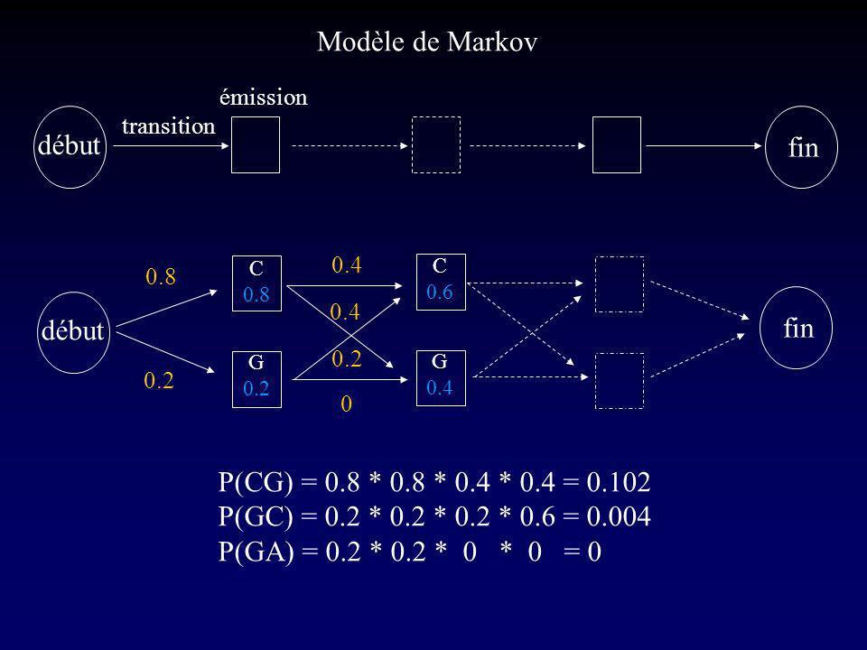 C 0.8 G 0.2 C 0.6 G 0.4 début fin début fin 0.2 0.8 0.4 0.2 0 P(CG) = 0.8 * 0.8 * 0.4 * 0.4 = 0.102 P(GC) = 0.2 * 0.2 * 0.2 * 0.6 = 0.004 P(GA) = 0.2 * 0.2 * 0 * 0 = 0 Modèle de Markov transition émission