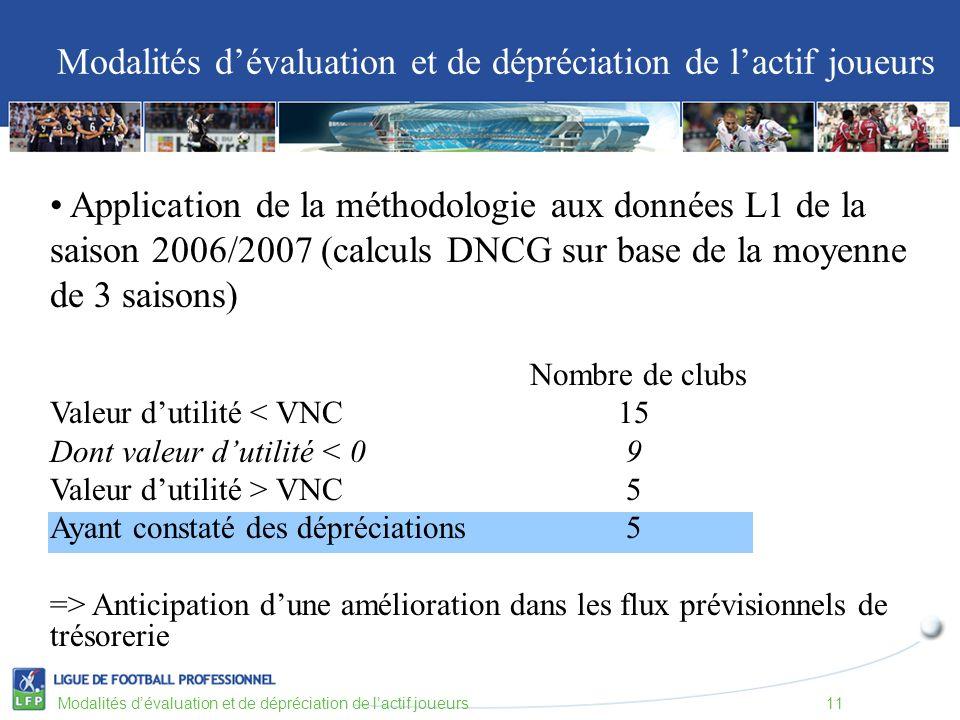 Application de la méthodologie aux données L1 de la saison 2006/2007 (calculs DNCG sur base de la moyenne de 3 saisons) Nombre de clubs Valeur dutilité < VNC 15 Dont valeur dutilité < 0 9 Valeur dutilité > VNC 5 Ayant constaté des dépréciations5 => Anticipation dune amélioration dans les flux prévisionnels de trésorerie Modalités dévaluation et de dépréciation de lactif joueurs Modalités dévaluation et de dépréciation de lactif joueurs11
