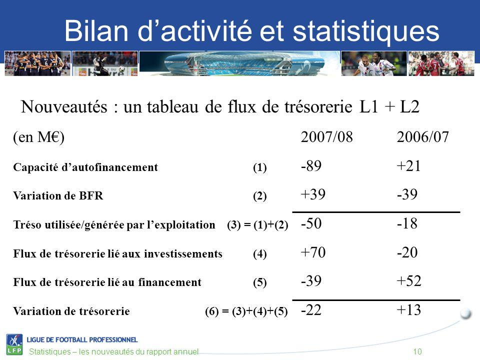 Bilan dactivité et statistiques Statistiques – les nouveautés du rapport annuel10 Nouveautés : un tableau de flux de trésorerie L1 + L2 (en M)2007/082006/07 Capacité dautofinancement (1) -89+21 Variation de BFR(2) +39-39 Tréso utilisée/générée par lexploitation (3) = (1)+(2) -50-18 Flux de trésorerie lié aux investissements (4) +70-20 Flux de trésorerie lié au financement(5) -39+52 Variation de trésorerie(6) = (3)+(4)+(5) -22+13