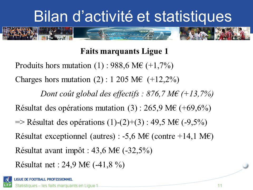 Bilan dactivité et statistiques Statistiques – les faits marquants en Ligue 111 Faits marquants Ligue 1 Produits hors mutation (1) : 988,6 M (+1,7%) Charges hors mutation (2) : 1 205 M (+12,2%) Dont coût global des effectifs : 876,7 M (+13,7%) Résultat des opérations mutation (3) : 265,9 M (+69,6%) => Résultat des opérations (1)-(2)+(3) : 49,5 M (-9,5%) Résultat exceptionnel (autres) : -5,6 M (contre +14,1 M) Résultat avant impôt : 43,6 M (-32,5%) Résultat net : 24,9 M (-41,8 %)