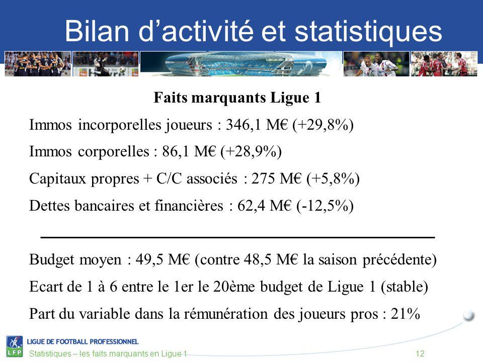 Bilan dactivité et statistiques Statistiques – les faits marquants en Ligue 112 Faits marquants Ligue 1 Immos incorporelles joueurs : 346,1 M (+29,8%) Immos corporelles : 86,1 M (+28,9%) Capitaux propres + C/C associés : 275 M (+5,8%) Dettes bancaires et financières : 62,4 M (-12,5%) Budget moyen : 49,5 M (contre 48,5 M la saison précédente) Ecart de 1 à 6 entre le 1er le 20ème budget de Ligue 1 (stable) Part du variable dans la rémunération des joueurs pros : 21%