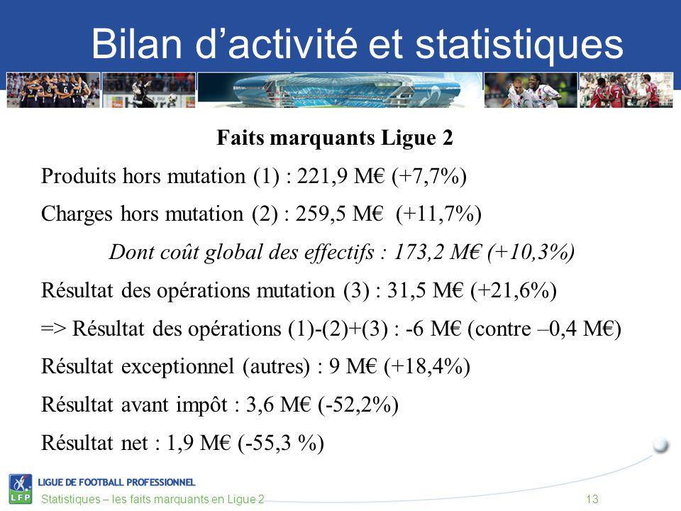 Bilan dactivité et statistiques Statistiques – les faits marquants en Ligue 213 Faits marquants Ligue 2 Produits hors mutation (1) : 221,9 M (+7,7%) Charges hors mutation (2) : 259,5 M (+11,7%) Dont coût global des effectifs : 173,2 M (+10,3%) Résultat des opérations mutation (3) : 31,5 M (+21,6%) => Résultat des opérations (1)-(2)+(3) : -6 M (contre –0,4 M) Résultat exceptionnel (autres) : 9 M (+18,4%) Résultat avant impôt : 3,6 M (-52,2%) Résultat net : 1,9 M (-55,3 %)