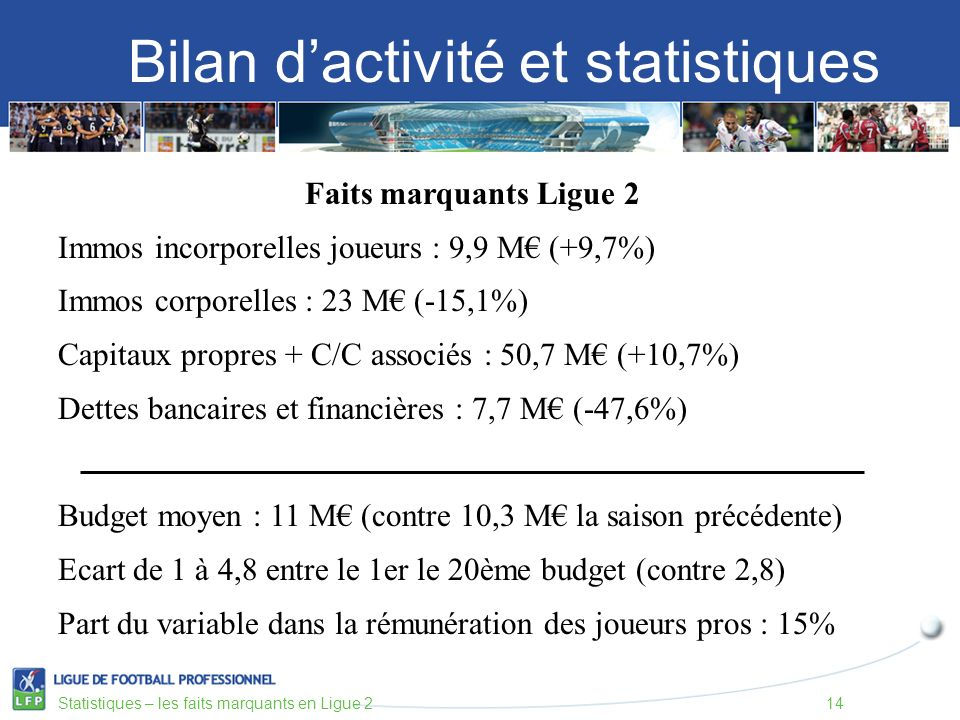 Bilan dactivité et statistiques Statistiques – les faits marquants en Ligue 214 Faits marquants Ligue 2 Immos incorporelles joueurs : 9,9 M (+9,7%) Immos corporelles : 23 M (-15,1%) Capitaux propres + C/C associés : 50,7 M (+10,7%) Dettes bancaires et financières : 7,7 M (-47,6%) Budget moyen : 11 M (contre 10,3 M la saison précédente) Ecart de 1 à 4,8 entre le 1er le 20ème budget (contre 2,8) Part du variable dans la rémunération des joueurs pros : 15%