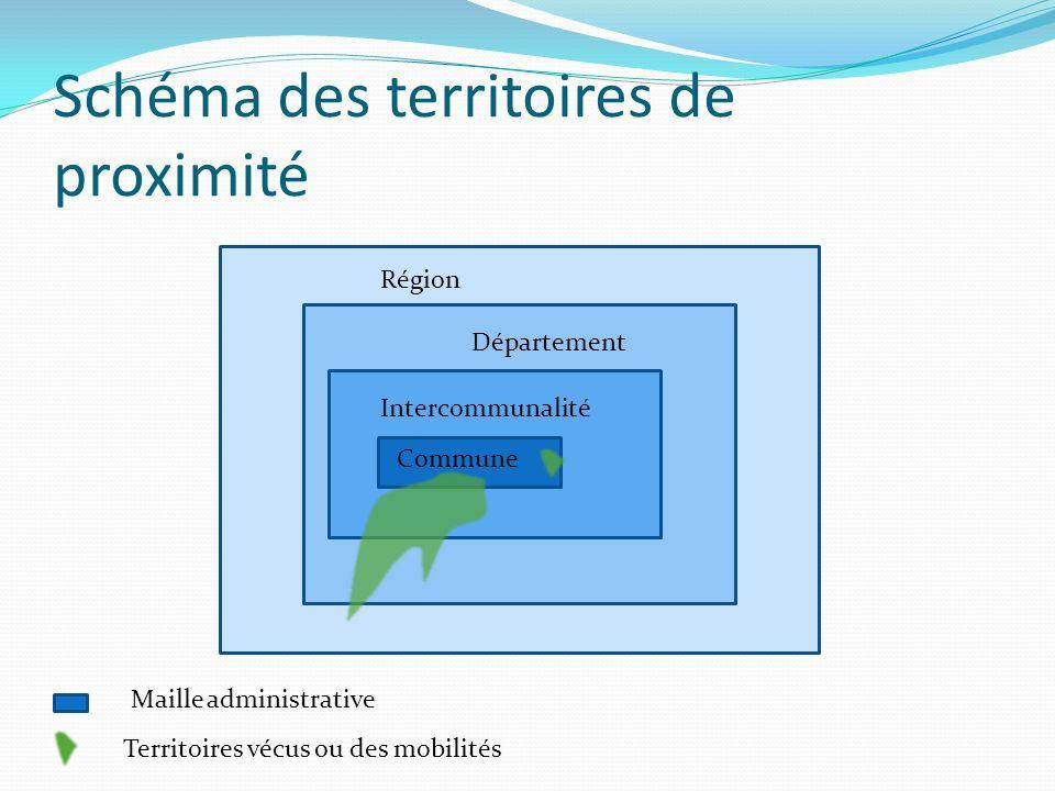 Schéma des territoires de proximité Région Commune Intercommunalité Département Maille administrative Territoires vécus ou des mobilités